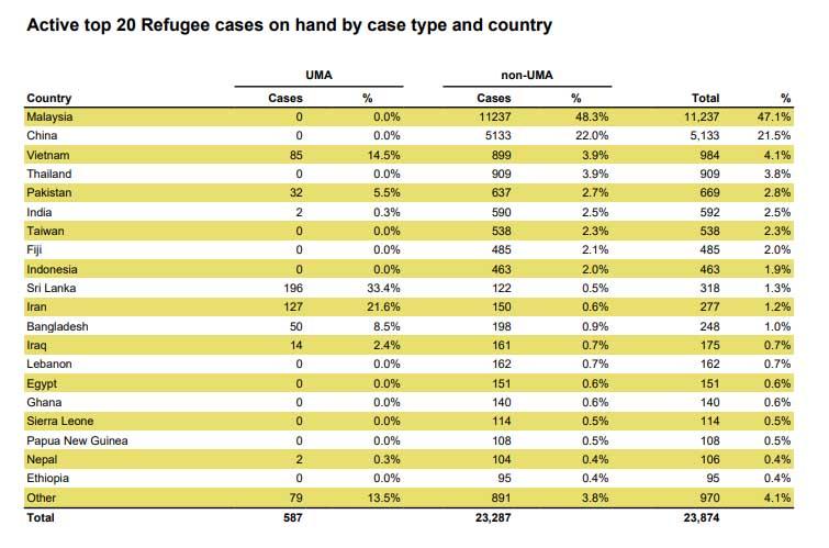 अष्ट्रेलियामा शरणार्थी बन्न सयभन्दा धेरै नेपालीको निवेदन – NepaliPage